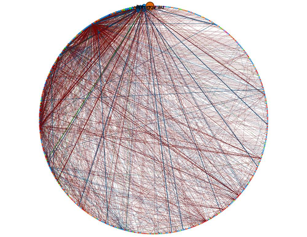 The network rendered as a circle.