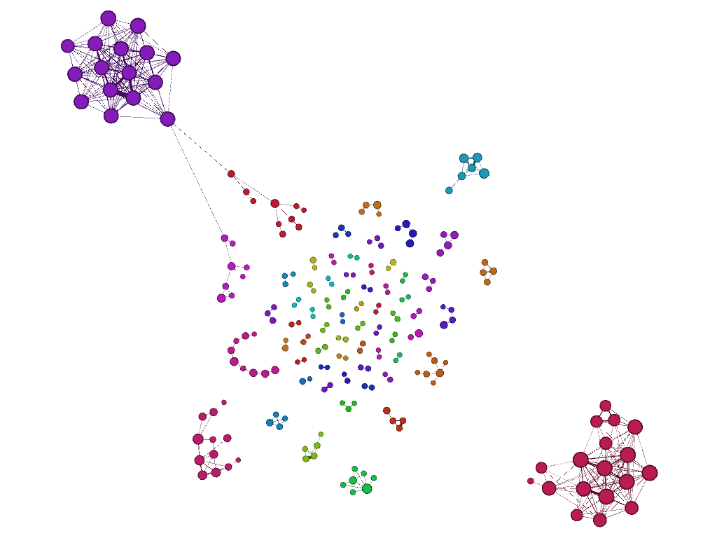 The network derived from the distance matrix, rendered in Gephi. Many weak connections and associated nodes (documents) have already been filtered out, leaving only clusters of highly similar documents.