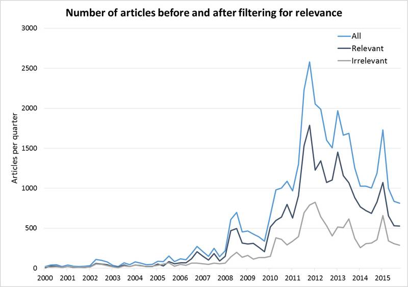 Filtering out articles with a low relevance score removed a third of the articles in the original dataset. This graph shows that the original, filtered and residual datasets have similar temporal profiles.
