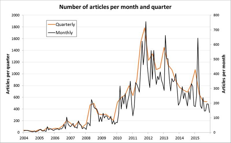 The quarterly data masks considerable variability and peakiness in the monthly data.
