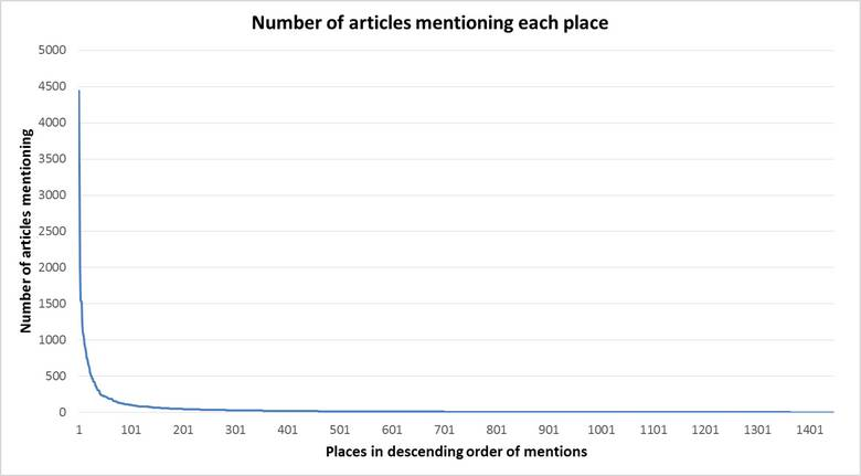 This curve plots the number of articles mentioning every place in the dataset. Most places are mentioned rarely, while a few are mentioned very frequently.