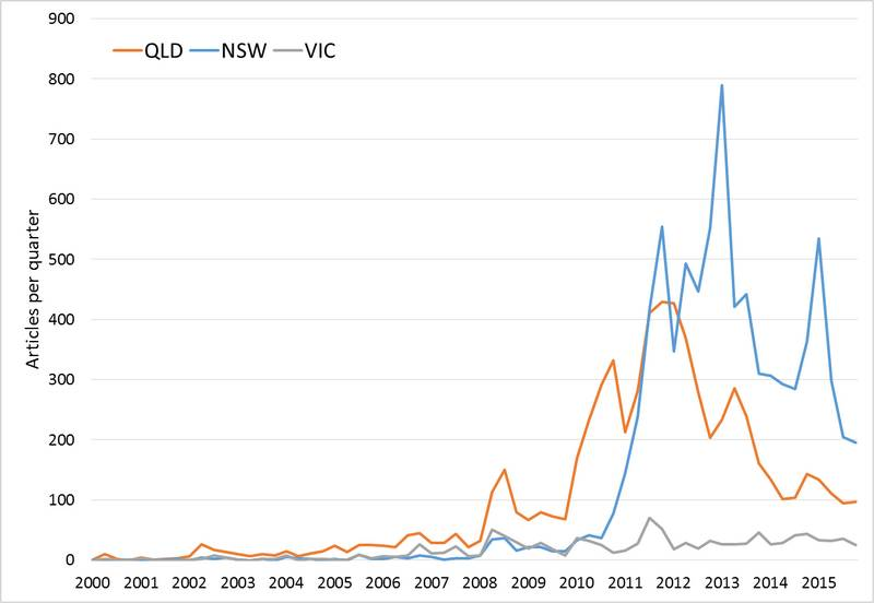 Coal seam gas was barely covered in New South Wales until 2011, after which point it became a bigger story than it had ever been in Queensland.