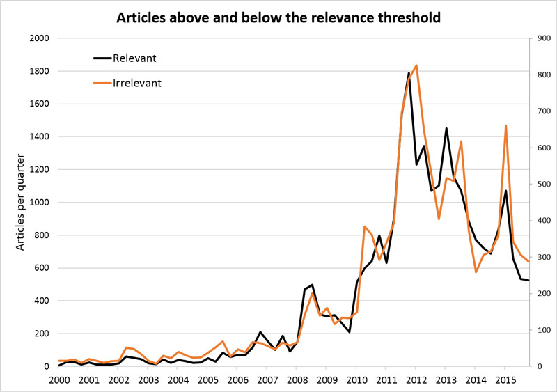 Figure 2. Plotted on separate axes, the filtered articles and the remaining articles have almost exactly the same profile.