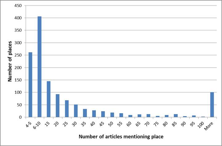 The majority of places are mentioned infrequently. (Note that most places mentioned fewer than four times had already been excluded from analysis.)
