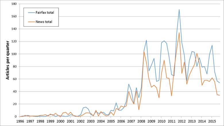 The selected Fairfax papers consistently published more CSG-related articles than the selected News Corp papers.