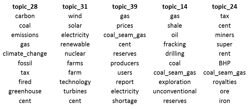 Figure #. Topics relating to resource and energy matters.