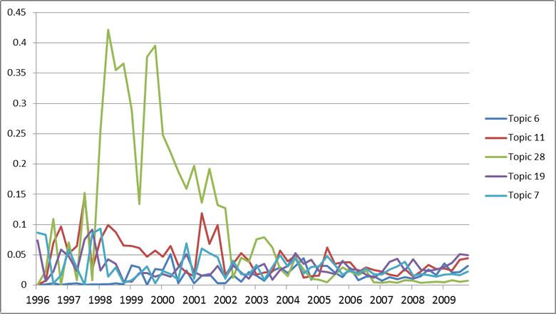 Figure 5. The relative prominence of the irrelevant topics. Topic 28 relates to news about Telstra's Customer Service Guarantee.