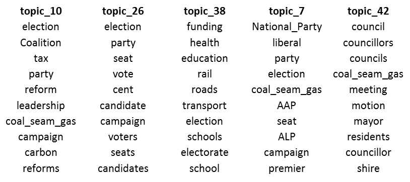 Figure #. These topics connect coal seam gas with elections and politics.