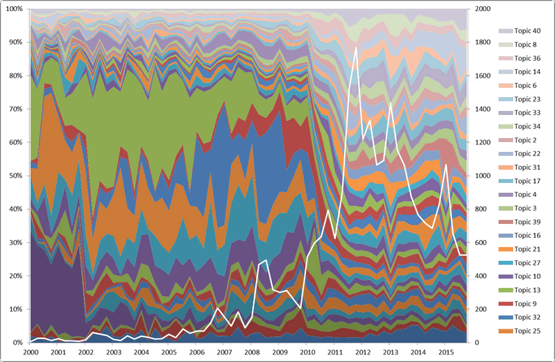 This chart show that my corpus is lopsided over time, both its its volume (represented by the white line) and its topical structure (represnted by the coloured bands).