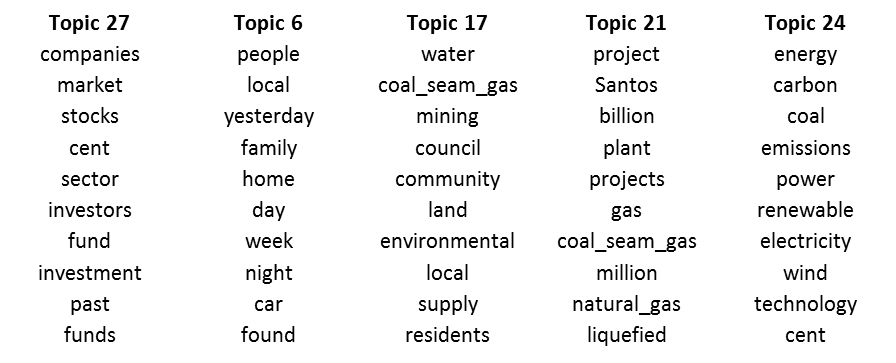 The top ten terms from five of the topics describing the 1996-2009 corpus.