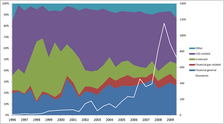Figure 4. The share of topic classes across all documents over time.