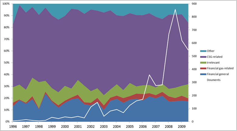 Figure 6. The share of topic classes in the filtered corpus.