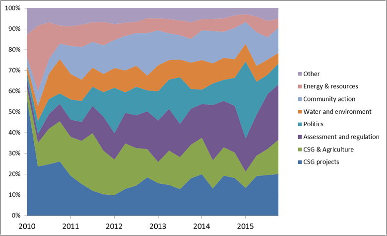 An aggregated breakdown of the more relevant topics in the 2010-15 corpus.