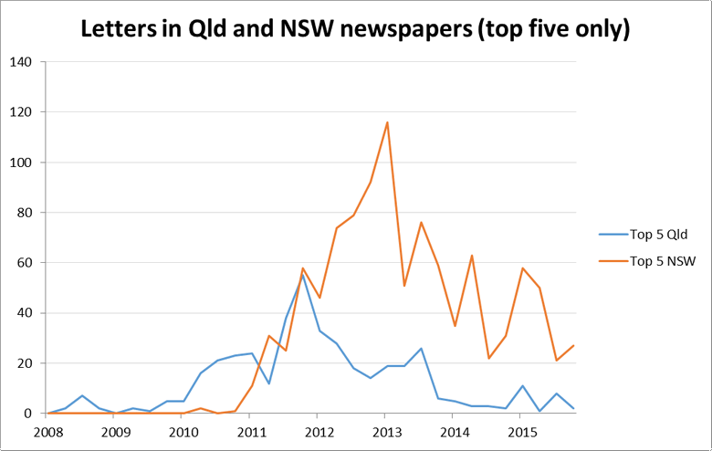 Figure 13. The number of letters in the corpus per quarter from the top-five (in terms of number of letters) newspapers from New South Wales and Queensland.