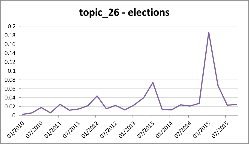 Figure #. Topic 26 relates to elections, and pulses in time with the electoral cycle. The peak in 2015 corresponds with the NSW state election, the peak in 2013 with the federal election, and the peak in 2012 with the Queensland state election.