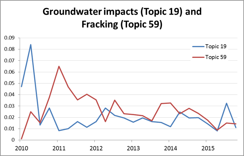 Figure 9. The relative prominence of topics relating to groundwater and fracking in the letters corpus.