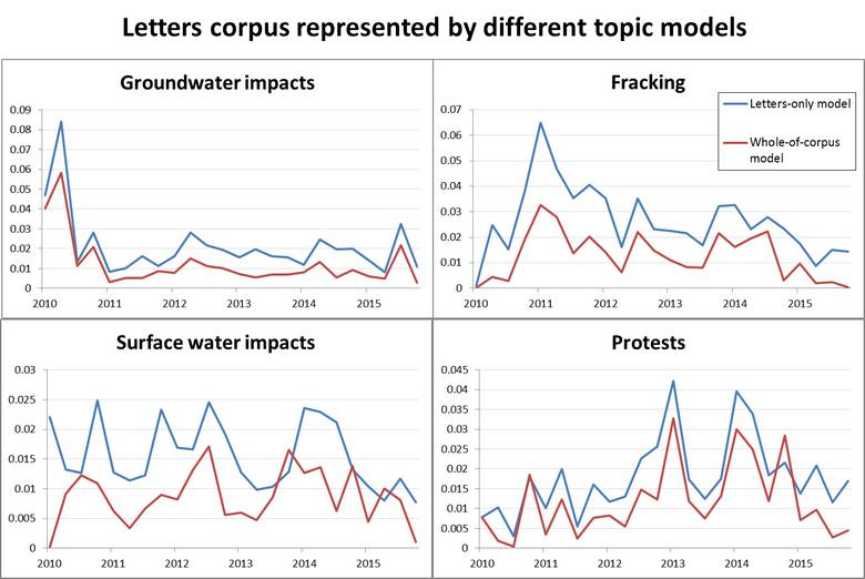 Figure 11. A comparison of how different topic models represent similar topics within the letters corpus.