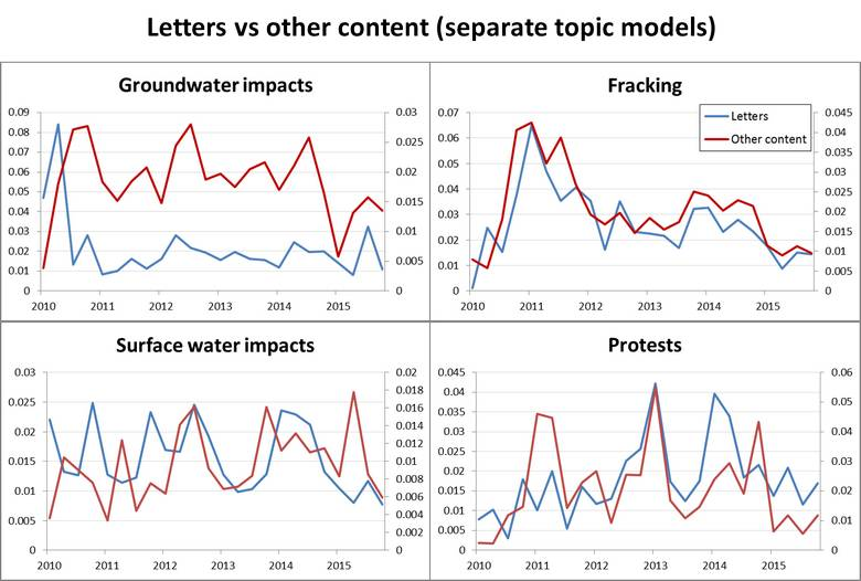 Figure 10. A comparison of similar topics in the letters and the remainder of the corpus, using separate topic models. The letters are scored with the model generated with the letters only, while the other content is scored with the model generated for the whole corpus.