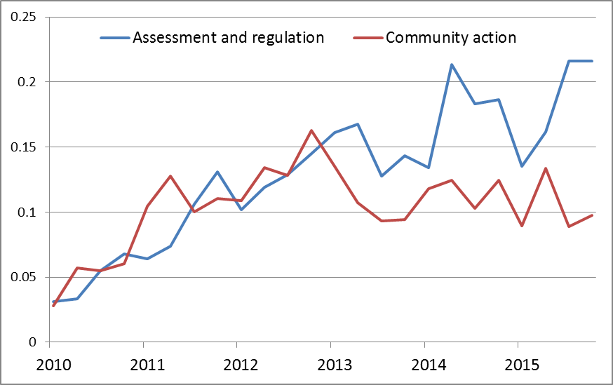 Figure #. These two topic classes first track each other closely but then diverge, suggesting that community action (or reporting on it) decreased while assessment and regulation continued to increase.