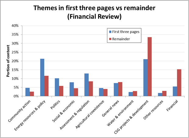 Figure 10. The split of themes between the first three and the remaining pages in the Australian Financial Review.