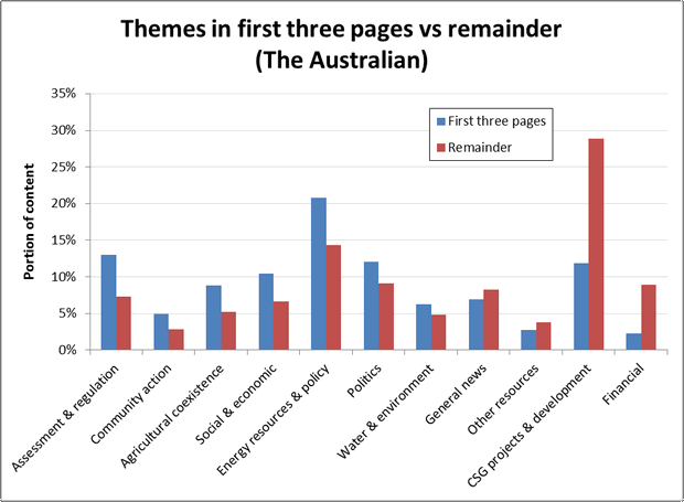 Figure 9. The split of themes between the first three and the remaining pages in The Australian.