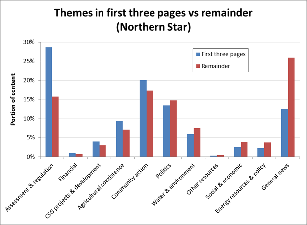 Figure 11. The split of themes between the first three and remaining pages in the Norther Star (Newcastle).