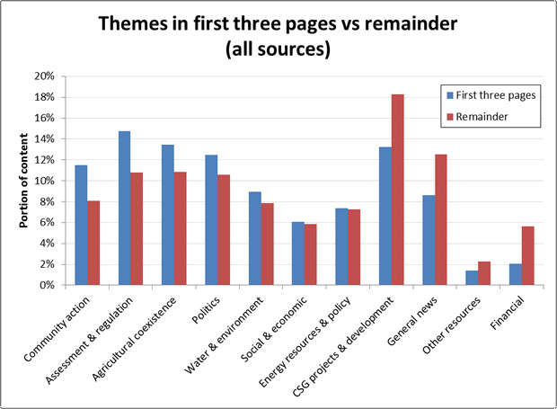 Figure 8. The distribution of themes between the first three pages and the remainder of the newspaper.