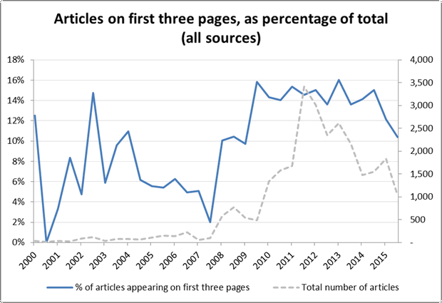 Figure 12. The number of articles from all sources over time appearing on the first three pages, as a percentage of all articles published in the same time period.