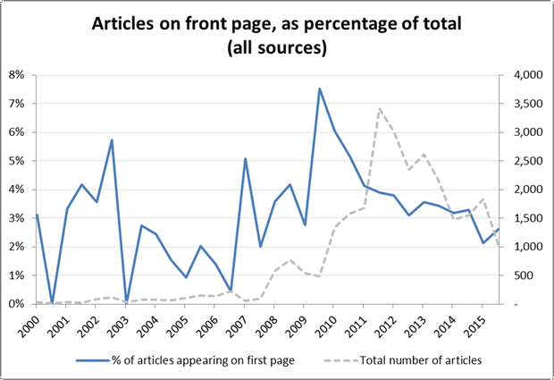 The number of articles from all sources over time appearing on the front page, as a percentage of all articles published in the same time period.