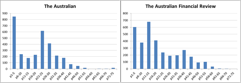 Figure 5. The distribution of articles by normalised page number in The Australian and The Australian Financial Review.