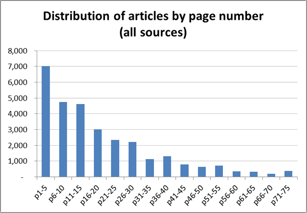 Figure 4. The Distribution of all CSG-related articles by normalised page number. The long tail is likely to have been exaggerated by the method I used to normalise the page numbers.
