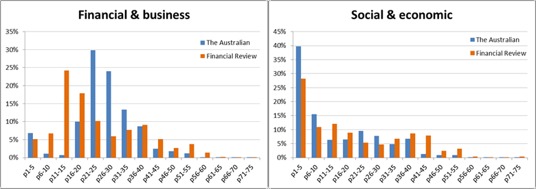 Figure 7. The page distribution of two themes in The Australian and The Australian Financial Review.