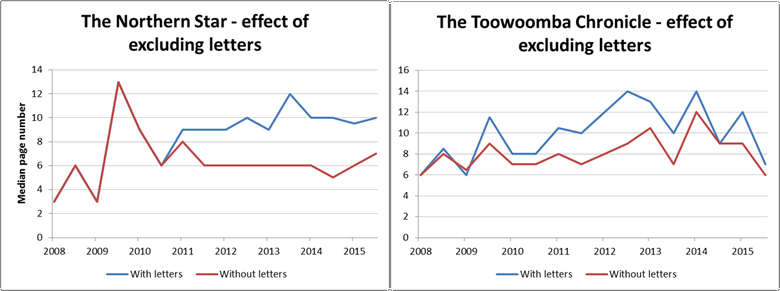 Figure 3. When reader-submitted letters are removed, the mhe median page numbers for CSG-related content in The Northern Star and Toowoomba Chronicle fall considerably, as the letters are presented in later sections of the paper.