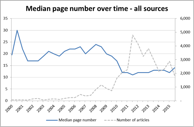 Figure 1. The median normalised page number of CSG-related newspaper articles from all sources, aggregated by six-month periods. The normalised full length of a newspaper in this case is about 68 pages.