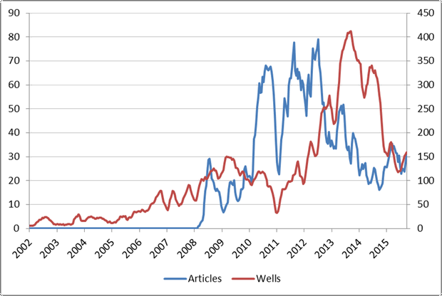 Figure 2. CSG-related articles published by newspapers based in the Darling Downs and Maranoa region, with CSG wells drilled in the same region (90-day moving time window.)