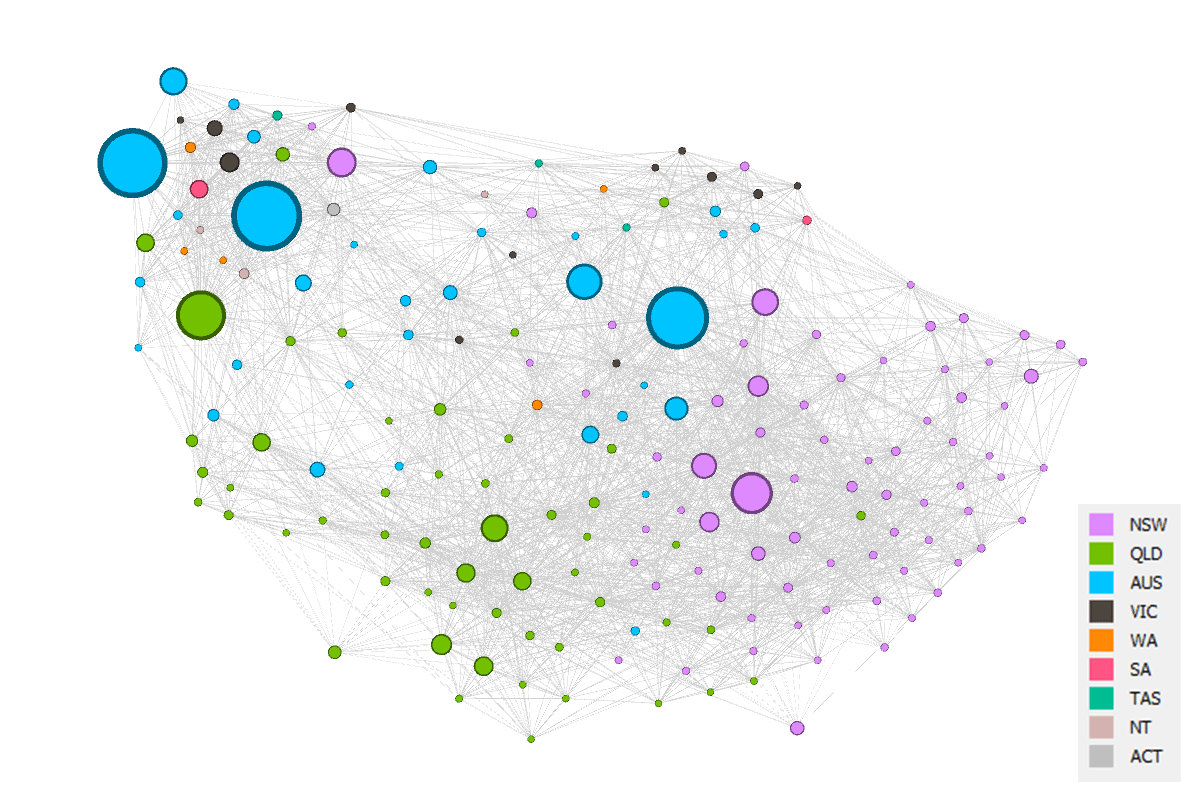 Figure 3. A force-directed network of all sources producing more than 10 articles between 2000 and 2015. The nodes are sized according to the source's volume of output and coloured according to the state in which the source is published.